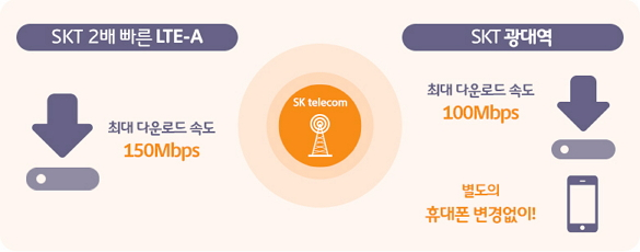 광대역 LTE & LTE-A