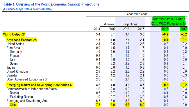 imf world economic outlook october 2017 pdf