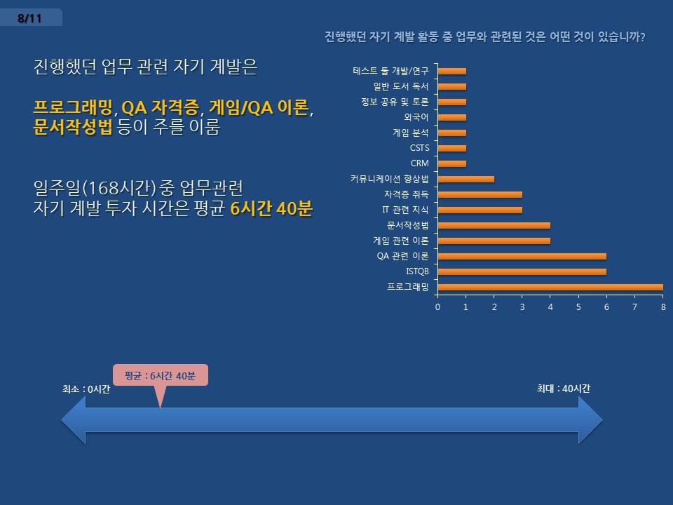 [제5회 세미나] 게임업계 종사자 자기계발 관련 설문 통계