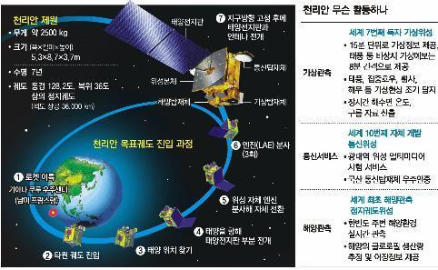 천리안의 궤도진입 과정