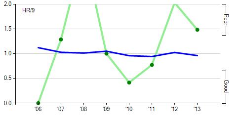 필립 험버 HR/9(녹색), 리그 평균(파란색), 기록 출처: fangraphs.com