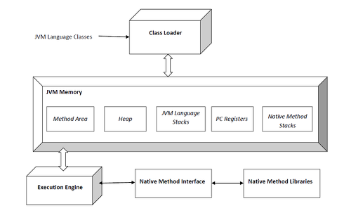 JVM 구조