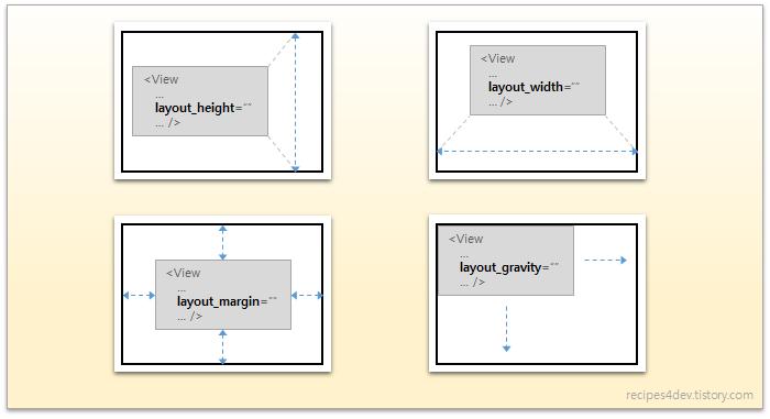 layout_ 속성이 가지는 의미