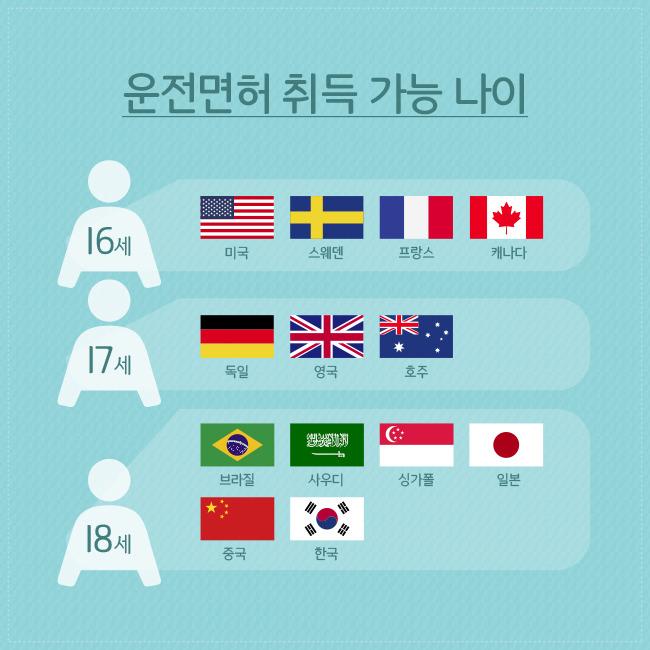 운전면허 따는 기간, 한국은 13시간 호주는 120시간?