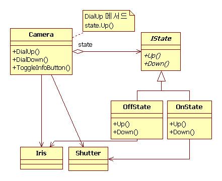 상태 패턴(State Pattern) 클래스 다이어그램