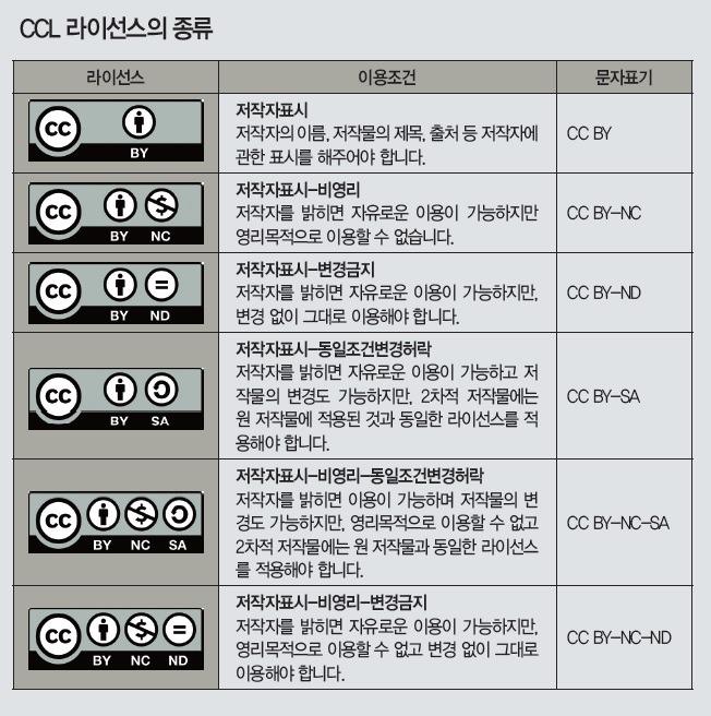 CCL 라이센스의 종류