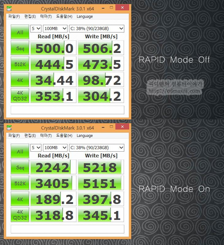 RAPID Mode, 삼성 SSD, 삼성 SSD RAPID Mode, Real Time Acceleration Processing of I/O Data Mode, 버퍼 1GB, 램디스크, 버퍼, IT, SSD, PCI-E SSD, 삼성 SSD RAPID Mode는 SSD 840 Evo 와 840 Pro에서 적용이 가능 합니다. 삼성 magician 에서 설정이 가능하며 이를 설정하면 전체적인 성능이 올라갑니다. 실험을 해보니 전송속도 자체가 올라간다기 보다는 재실행 프로그램의 속도가 빨라지는듯 합니다. 삼성 SSD RAPID Mode (Real Time Acceleration Processing of I/O Data Mode)는 전체 시스템 성능을 올립니다. 로컬 메모리의 최대 1GB를 버퍼로 할당해서 SSD의 성능을 더 끌어올립니다. 즉 램의 빠른 속도를 버퍼로 이용을 합니다. RAPID Mode는 응용프로그램 실행시 속도 향샹은 물론 사용자 데이터에도 적용되어서 성능을 올립니다.  좀 더 구체적인 내용으로 들어가면 램의 최대 1GB 공간에 데이터를 미리 쓰기를 합니다. SSD에 바로 쓰지 않고 버퍼에 저장하게 되는데 이 때문에 읽기는 물론 쓰기 속도도 함께 향상이 됩니다. 윈도우7은 분당 10회정도 윈도우8은 분당 10회 이상 버퍼에 있는 데이터를 실제로 SSD에 쓰기를 실시합니다. 문제가 될 수 있는 부분이라면 데이터를 아직 SSD에 쓰지 못했는데 컴퓨터가 갑자기 꺼져버려서 쓰기를 못할 때입니다. 물론 이런 상황이 실제로 벌어지면 데이터는 손실을 받게 됩니다만, 생각보다 빈도가 자주 발생하므로 데이터를 잃어버릴 일은 그렇게 많지는 않을듯합니다. 노트북이라면 특히 그럴 걱정은 줄어들겠죠.  약간은 위험부담이 있지만 램의 일부 공간을 버퍼로 까지 활용하면서 이 기술을 삼성에서 보여준 이유는 S-ATA3 인터페이스에서 SSD의 성능이 지금 정점을 찍고 있기 때문입니다. 성능을 더 끌어올리기 위해서는 S-ATA4 나 PCI-E 방식의 SSD로 가야만 하는데 그전에 미리 이런 기술을 보여주는것이라 봐야겠죠. PCI-E 방식의 SSD가 주류가 될 2015년 쯤에는 이런 기술 외에 넓은 대여폭을 활용한 데이터를 좀 더 효율적으로 쓰기를 하는 기술들이 많이 나올것으로 보입니다.
