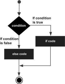 [그림 2] if...else 문 PHP - The if...else Statement