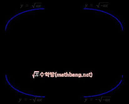 무리함수의 대칭이동