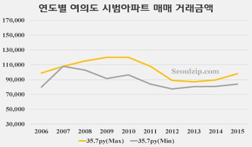 연도별 여의도 시범아파트 36평 매매 거래금액
