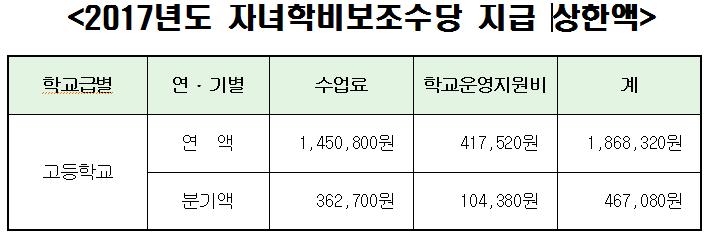 2017년도 자녀학비보조수당 지급 상한액