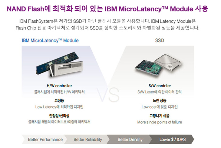 IBM Storage FlashSystem 서버, 혁신적인 속도 개선,IT,IT 제품리뷰,인터넷,IT인터넷,IBM,서버,IBM Storage FlashSystem 서버, 혁신적인 속도 개선,IT,IT 제품리뷰,인터넷,IT인터넷,IBM,서버,