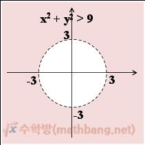 부등식의 영역 예제 풀이. x<sub>2</sub> + y<sub>2</sub> > 9
