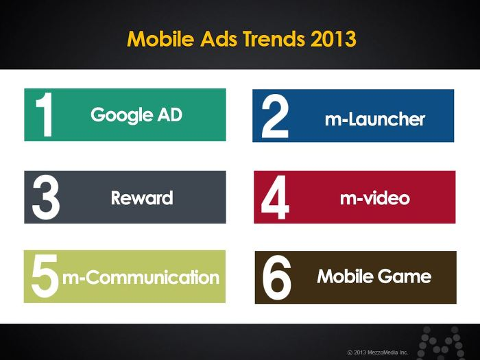 Mobile Ads Trends 2013 Google AD, m-Launcher, Reward, m-video, m-communication, Mobile Game