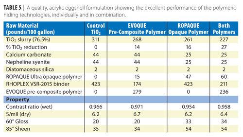 Polymeric Hiding Technologies That Make TiO2 Work Smarter :: ECO