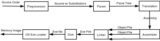 컴파일 언어 빌드 이미지