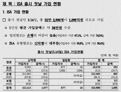 <출처 : 금융위원회 ISA 출시 첫날 가입현황>