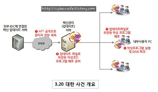 KBS MBC YTN 해킹