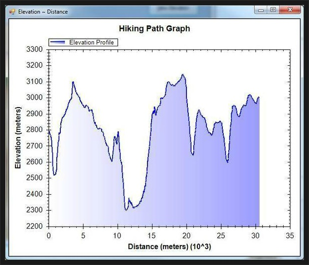 Hiking Path Graph
