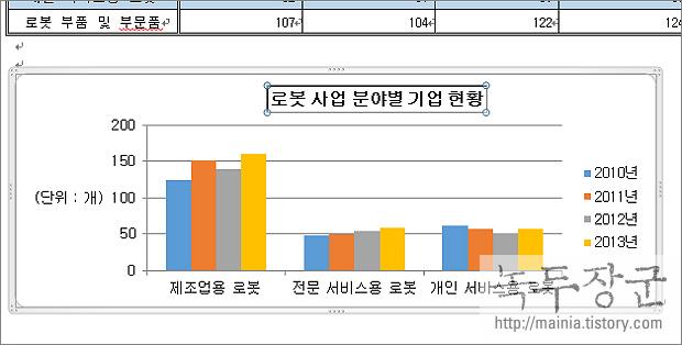 112회 ITQ 워드 기출문제 풀이 – 기능 평가Ⅰ, 차트 작성하기, 5부