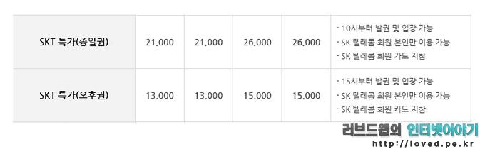 원마운트 워터파크 가격,  SKT 특가 종일권 및 오후권 가격