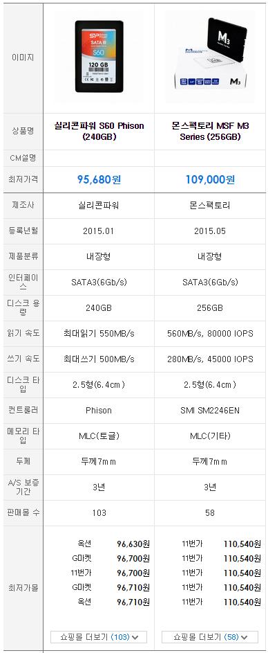 256GB SSD, SSD, IT, 리뷰, 이슈, PC, 컴퓨터, HDD, 몬스팩토리 MSF M3 Series, 실리콘파워 S60, SSD 추천