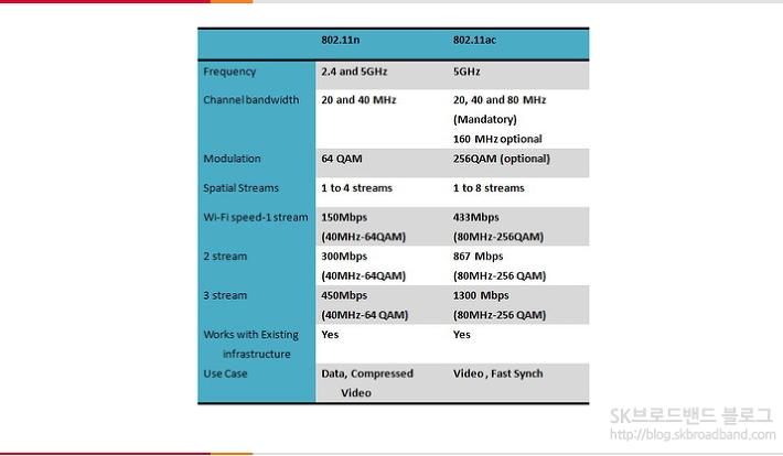 기가와이파이공유기 비교 표