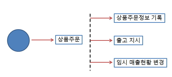 Event 기반 Microservices - Event Sourcing 및 CQRS::사이버이메지