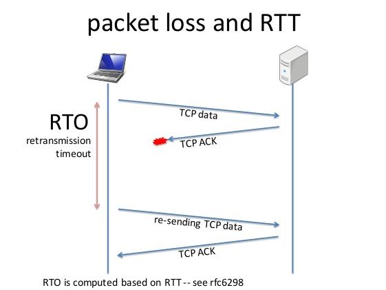 Why TCP avoids measuring the SampleRTT for retransmitted segments?