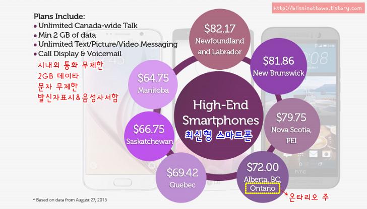 전세계 국가별 스마트폰 보급률과 캐나다 스마트폰 사용 현황