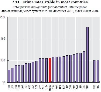 범죄율 안정성 (OECD)