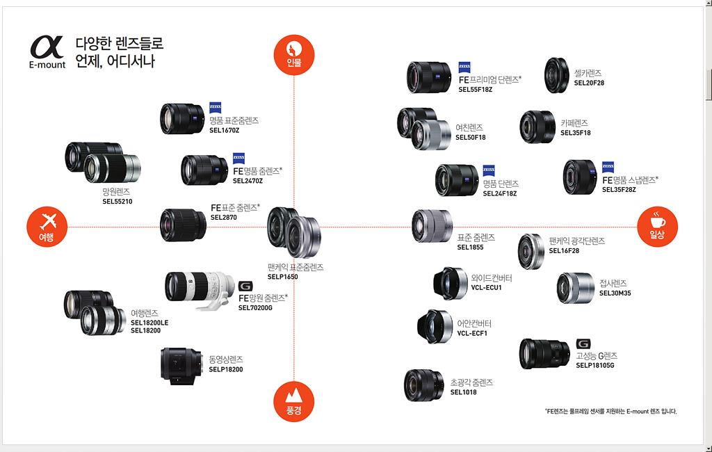 A7 II, a7R ii, a7s, a7s ii, It, Sony, sony a5000, sony a5100, sony A6000, sony a6500, 리뷰, 미러리스카메라, 미러리스카메라추천, 사진, 소니, 소니 a5000, 소니 A6500, 소니 a7, 소니 이벤트, 카메라
