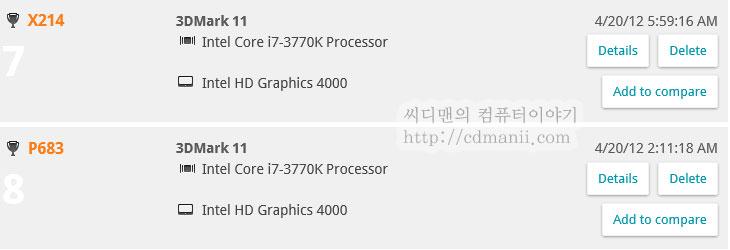 하스웰 내장그래픽, 하스웰 내장그래픽 성능, 하스웰, 하스웰 HD4600, i7-4770K, i7-4770K ES, i5-4570, HD4600, HD4000, 아이비브릿지, 비교, 컴퓨터, 배틀필드3, 대전, 게임테스트, 게임, IT, 하스웰 온라인게임,하스웰 내장그래픽 i7-4770K의 HD4600을 벤치마크를 해봤습니다. 성능은 확실히 기존 아이비브릿지 HD4000과 비교시 두배정도 속도가 올라갔네요. 물론 그래픽 성능만 봤을 때 그렇구요. 실험을 해보고 확실해진점은 하스웰 내장그래픽 HD4600의 성능을 올리기 위해서는 램클럭도 어느정도 중요한 부분이 있긴 하네요. 물론 램클럭을 올리는데도 한계는 있으므로 그보다는 그래픽코어의 클럭이 더 중요한듯하긴 한데요. 이번시간에는 오버테스트는 일단 뒤로 미루고 하스웰 내장그래픽 i7-4770K의 HD4600 기본성능만 체크해보려고 합니다. 물론 기존 아이비브릿지 내장그래픽 HD4000과 동영상 비교를 할것입니다. 직접 보시면 차이를 느낄 수 있을겁니다. 테스트할 게임으로는 배틀필드3 네트워크대전, 리그 오브 레전드 LOL , 피파 온라인3, 입니다. 추후에 더 많은 게임으로 테스트를 해보도록 하죠. 이제는 온라인게임은 왠만하면 내장그래픽으로도 가능할듯하네요. 물론 지금 올라간 성능보다 2배정도 더 올라가면 좋겠지만요.  CPU 부분에 있어서 인텔의 행보는 과감합니다. 처음에는 CPU에 GPU를 탑제하는것이 남는공간을 활용하는 정도였다면 지금은 왠만한 저가형 그래픽카드부분은 모두 그냥 먹어버렸다고 봐도 될정도죠. 이 내장그래픽의 성능이 올라가면서 어느정도의 보급형 그래픽카드들도 포섭할때가 올겁니다. 이미 시도된것이라고 봐도 되죠. 그러면 익스트림 그래픽카드 외에는 점점 발붙이기가 힘들지 않을까 그런생각도 해봅니다. 이미 인텔에서는 CPU를 보드에 Onboard 하는것을 시도하고 시작하였고 GPU에 전원부까지 모두 넣어버리고 있으며, 메인보드에서도 3개이상의 디스플레이 연결을 하도록 하고 있으므로 점점 양극화는 심해지지 않을까 그런 생각을 해봅니다.