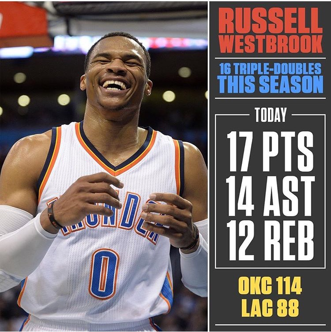 Russell Westbrook 16th triple-doubles 2016-12-31