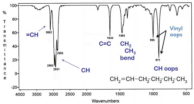 Chemistry C H 결합의 Ir C H Vibration