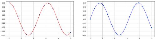 python] 보간법 interpolate 사용하기 :: 크레이지J의 탐구생활