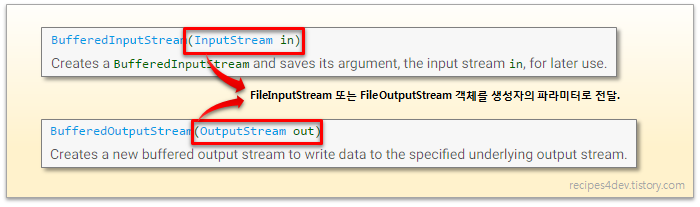 BufferedOutputStream, BufferedInputStream 생성자