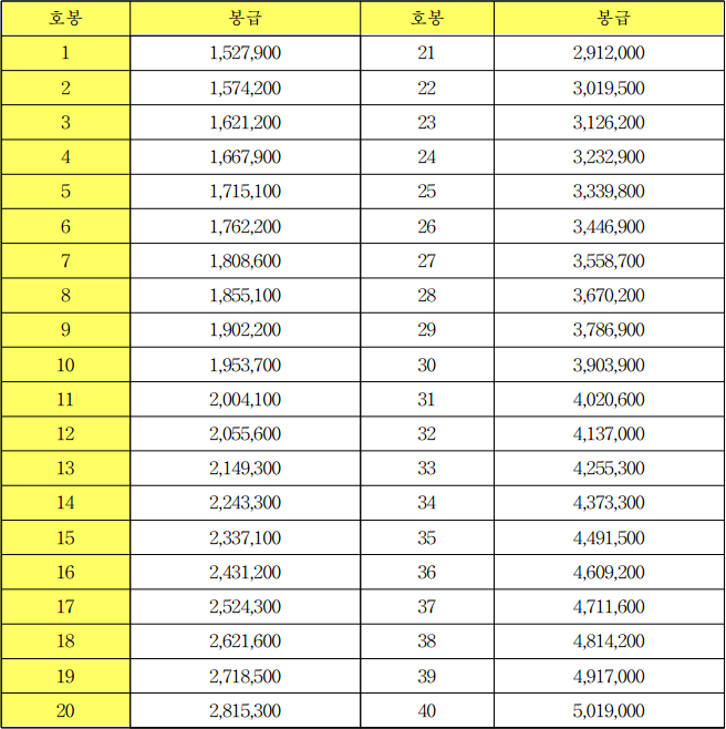 유치원ㆍ초등학교ㆍ중학교ㆍ고등학교 교원 등의 봉급표