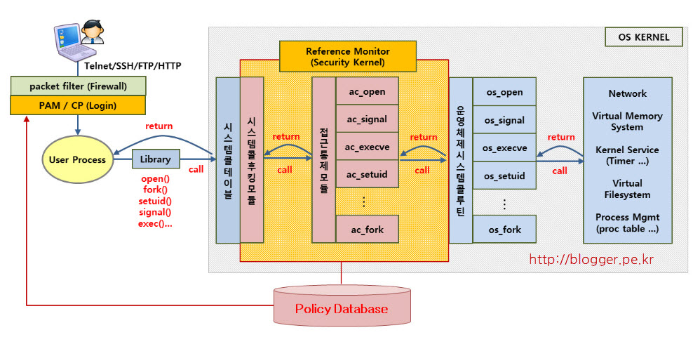 SecureOS의 Security Kernel (RedCastle)
