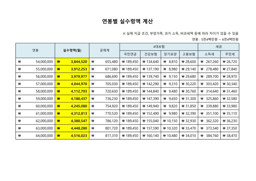 연봉 5천 4백만원 ~ 6천 4백만원