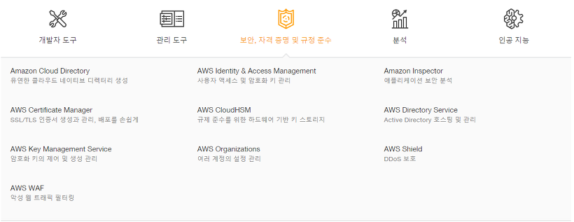 AWS Product