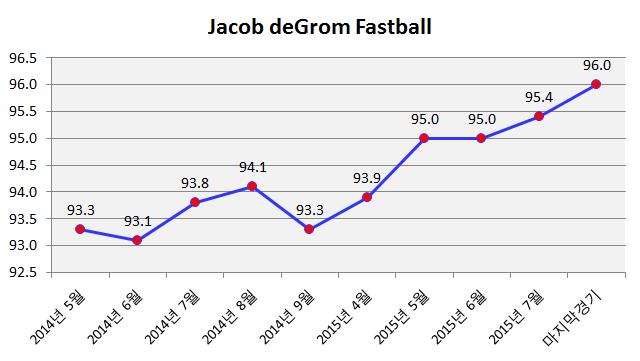 제이콥 디그롬 패스트볼 Jacob degrom fastball