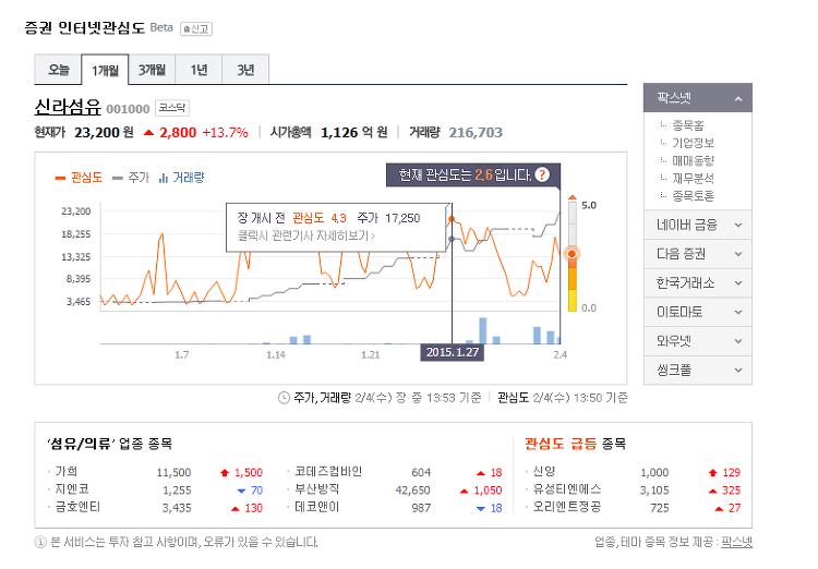 [그림] '신라섬유' 증권 인터넷관심도 검색 결과 - 1개월 (2015.02.04.수 기준)