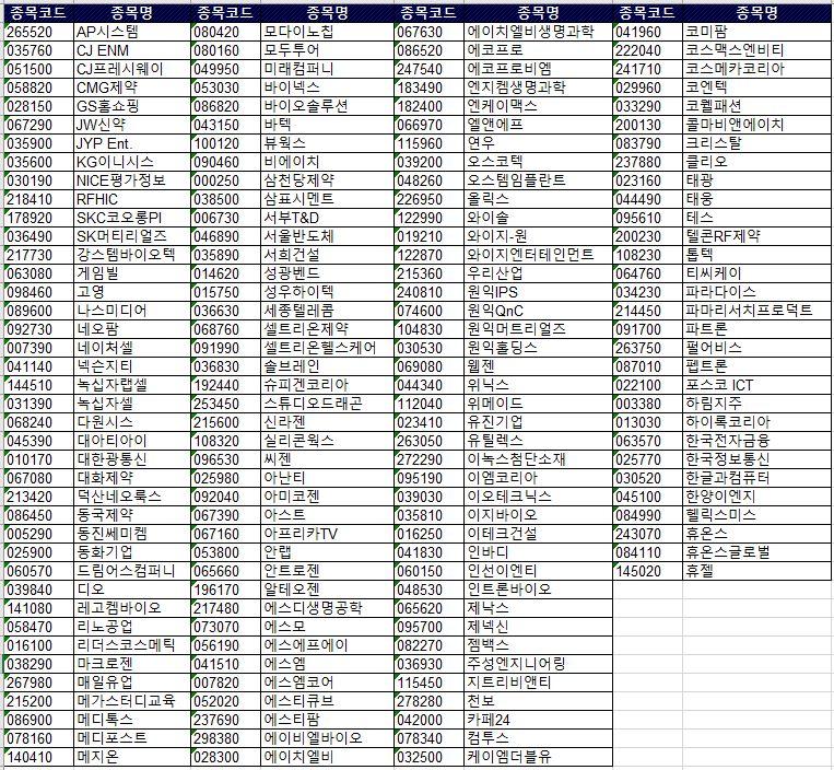 코스닥150 구성종목 현황