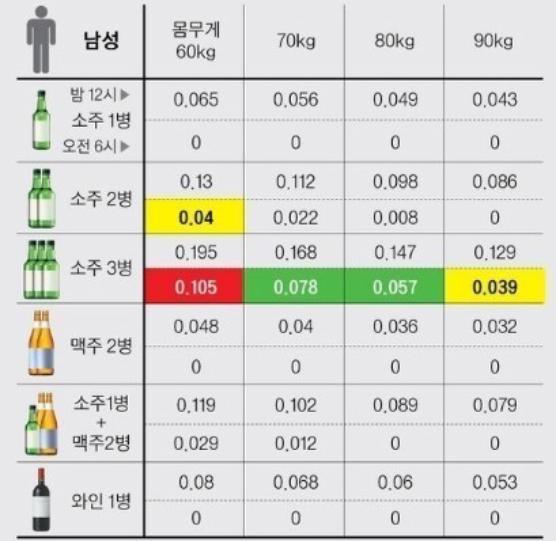남자 음주 혈중 알콜농도