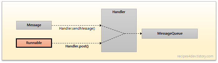 Handler Message and Runnable
