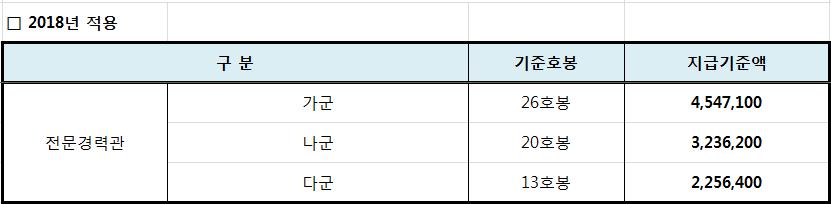 전문경력관 공무원의 2018년 성과상여금 지급기준액
