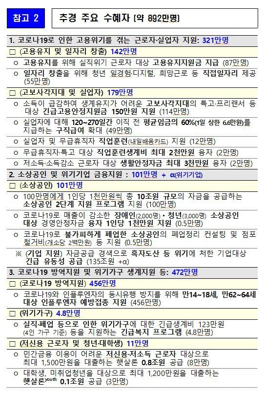 2020년 7월 3일  3차 추가경정예산 35.1조원  국회통과 어디에 쓰이는가?