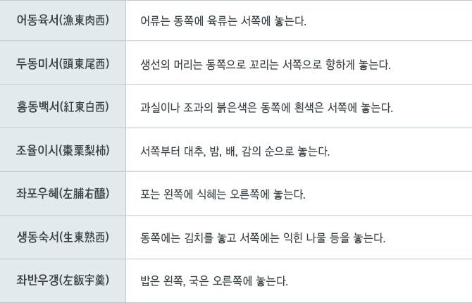 설명 어동육서 홍동백서 좌반우갱