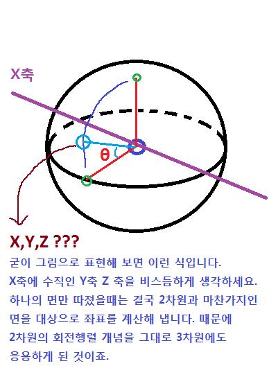 회전 행렬 공식, 3D 좌표 변환 공식